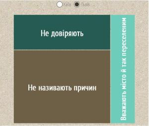 причини Львів